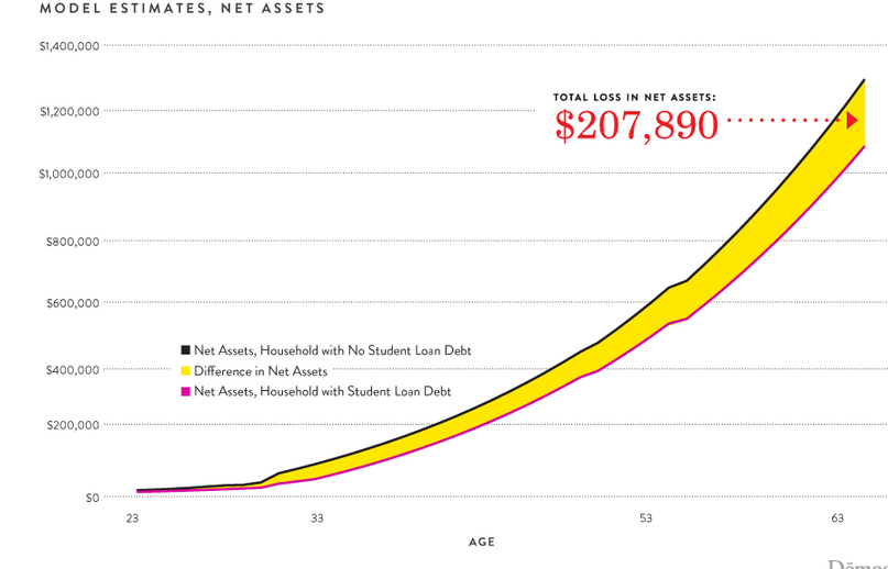 This Is How Much Your Student Debt Will Actually Cost You Over the Course of Your Lifetime