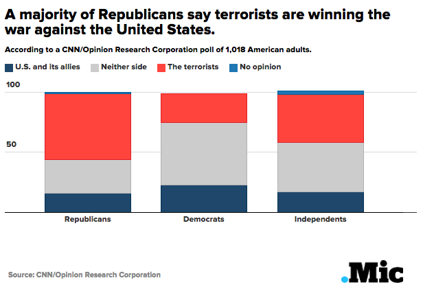 More Americans Than Ever Think the Terrorists Are Winning, Even As ISIS Leader Panics