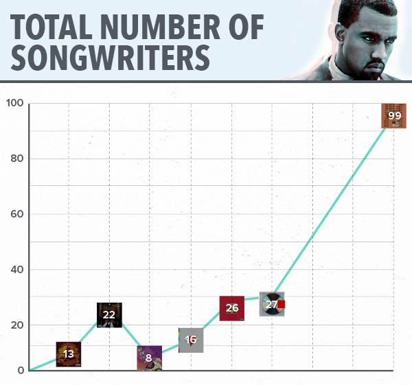 7 Charts Show How Drastically Kanye West's Music Has Evolved
