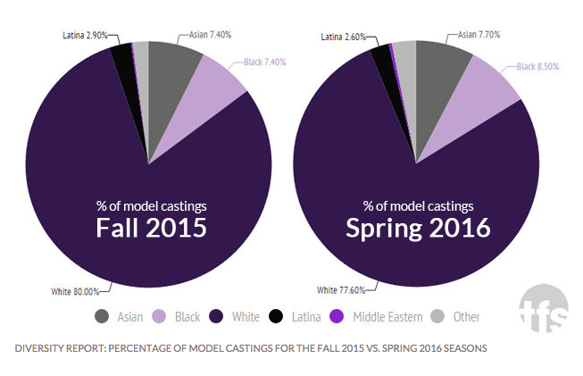 Only 0.1% of Models at New York Fashion Week Were Plus-Size, Finds New Report