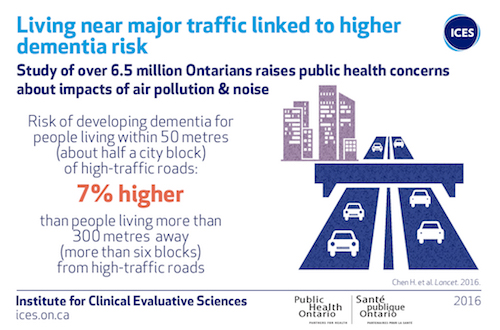 Living near heavy traffic may increase risk of dementia, study finds