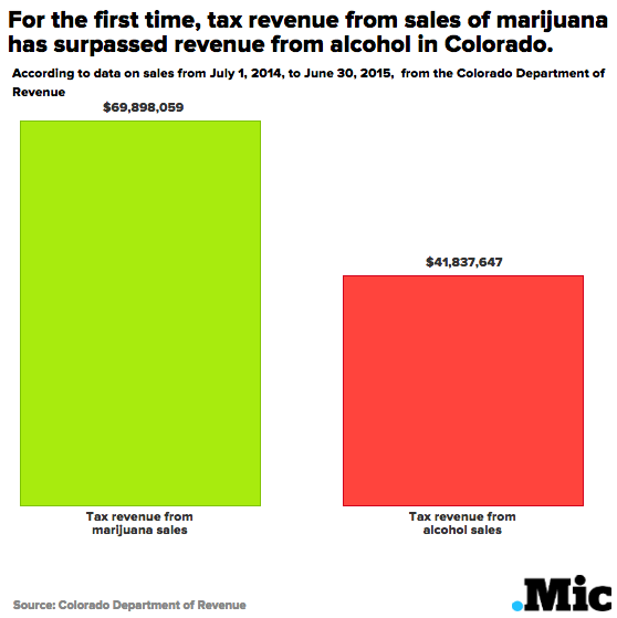 Colorado Has Made More Money From Taxing Marijuana Sales Than From Alcohol