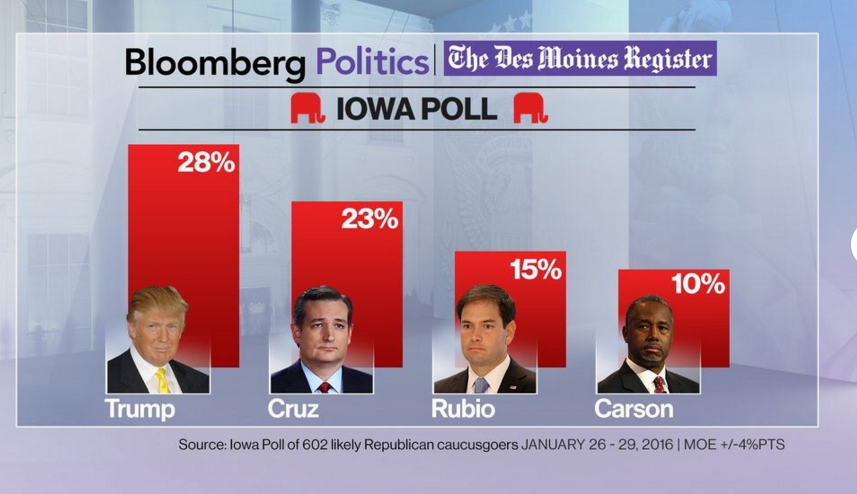 Donald Trump Boasts Small Lead Over Ted Cruz in Crucial Iowa Poll