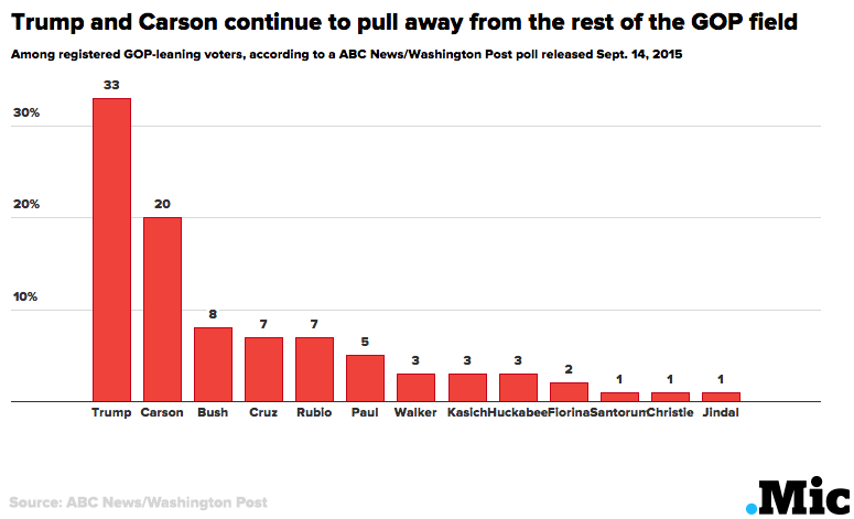 Latest 2016 Presidential Poll Results: Trump and Carson Pulling Away From GOP Field