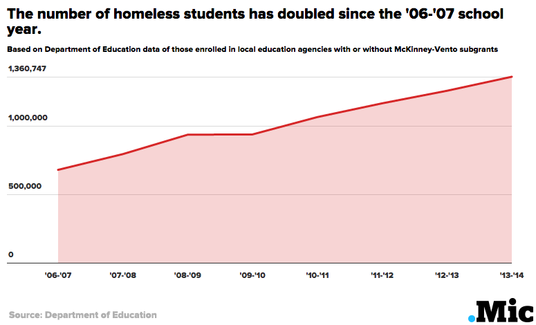 One Chart Shows the Number of Homeless Children Has Doubled Since the Great Recession