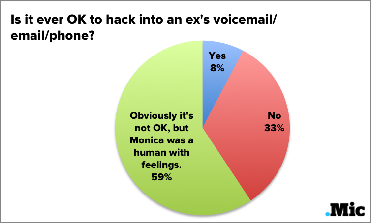 We Surveyed Real People on the Most Enduring Relationship Questions Raised in 'Friends'