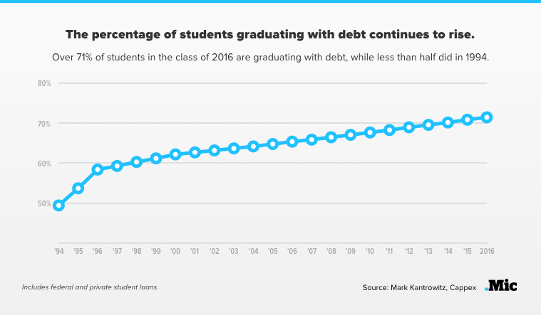 Surprise! This Year's Graduating Class Is the Most Indebted in History — Again