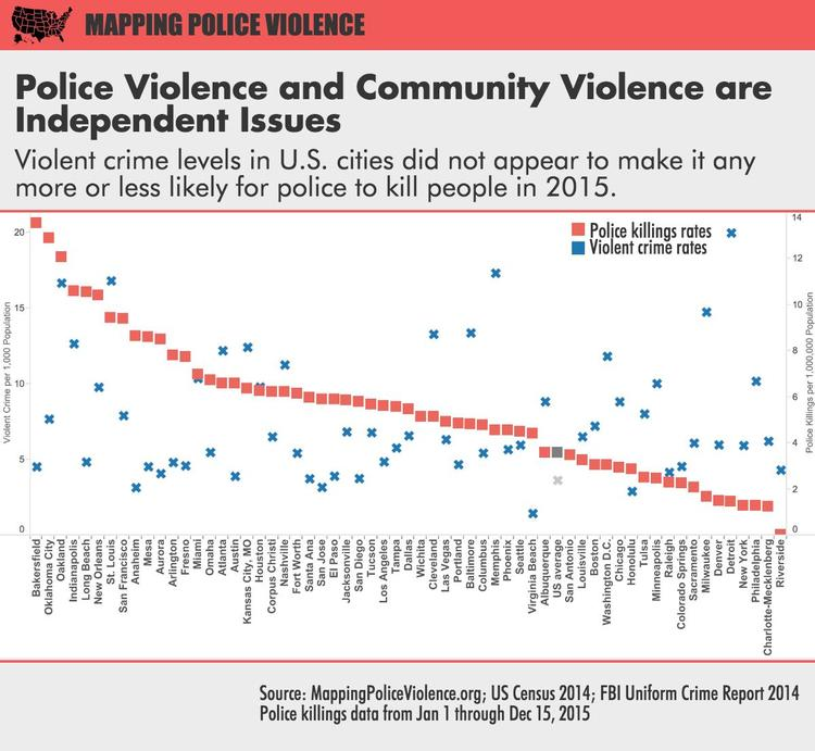 This 1 Statistic Exposes the Awful Truth About the United States' Ongoing Police Problem