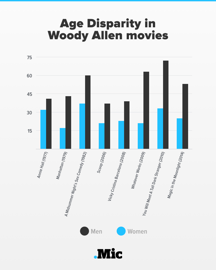 "One Chart Shows Just How ""Empowering"" Woody Allen's Movies Are for Women"