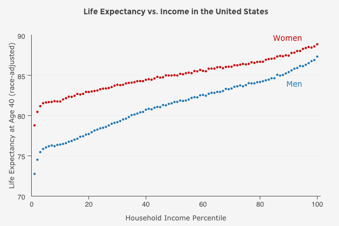 The Life Expectancy Gap Between the Rich and the Poor Is Growing, With a Major Exception