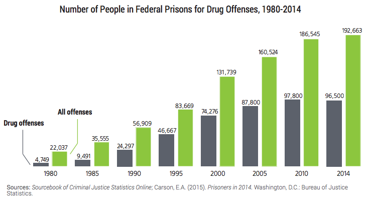 Here's the Harsh Truth About What's Going to Happen to 6,000 Just-Released Drug Offenders