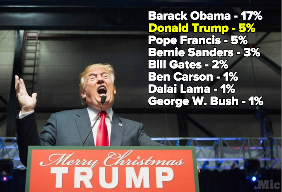 "You Won't Believe Who Tied for 2nd Place in Gallup's ""Most Admired Man, 2015"" Poll"