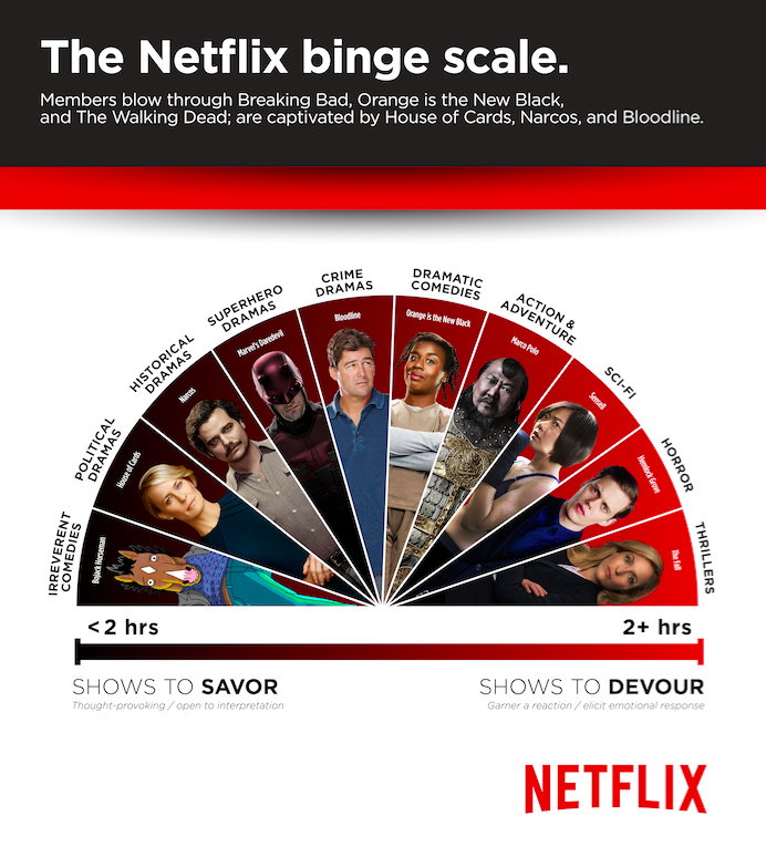 In One Chart, Netflix Shows Why You Shouldn't Quickly Binge (Some) of Its Shows