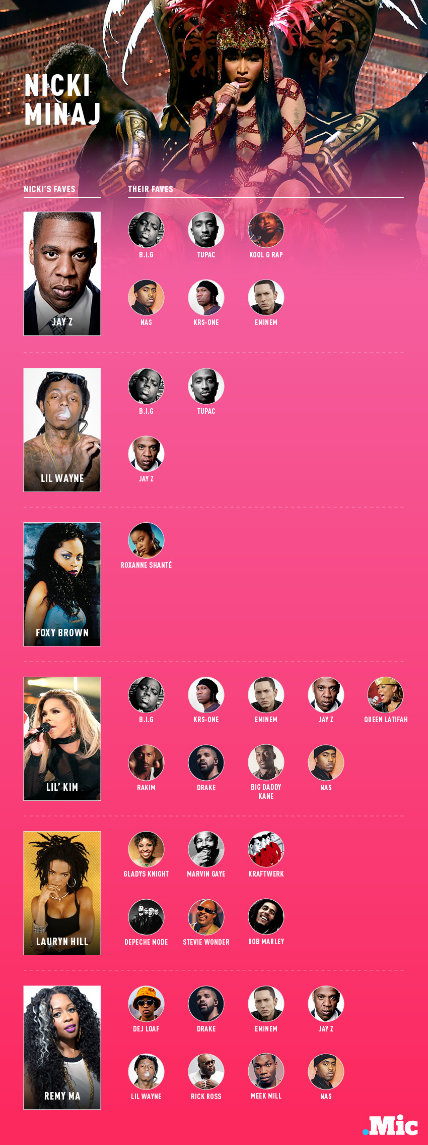 These 5 Charts Show Who Your Favorite Rapper's Favorite Rapper Is