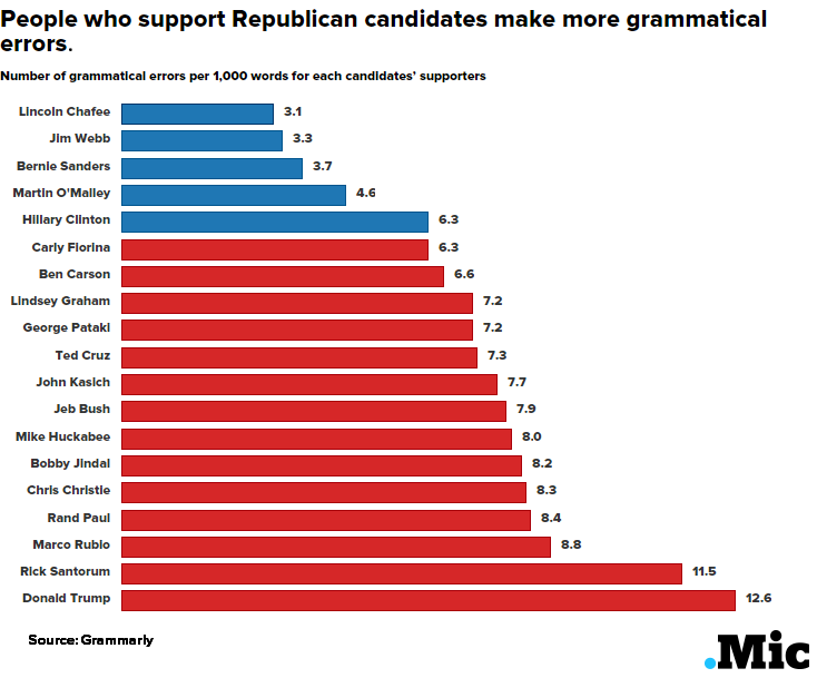 New Survey Shows GOP Supporters Tend to Make More Grammatical Errors Than Democrats