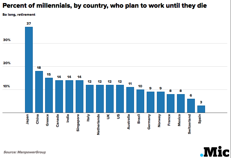 These Countries Are Working Their Millennial Populations to Death