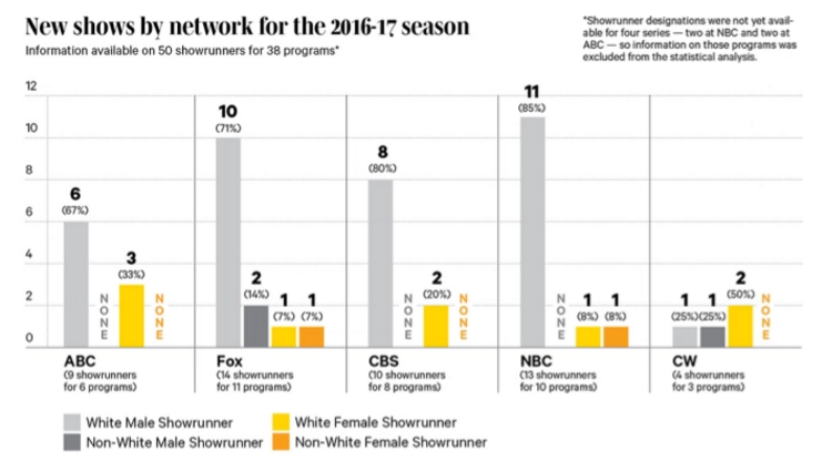 New Analysis Reveals TV's Diversity Problem Is Way Worse Than We Thought