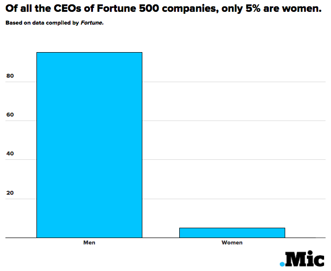 Here's How Many Female CEOs Actually Run the Biggest Clothing Companies
