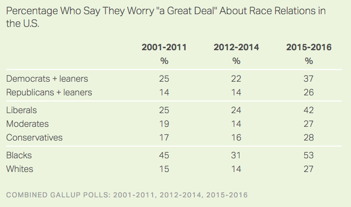 Poll Shows Concern About American Race Relations Reaching a New High