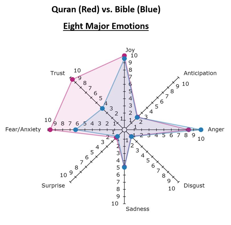 Here's What Happens When You Compare Violence in the Quran to Violence in the Bible