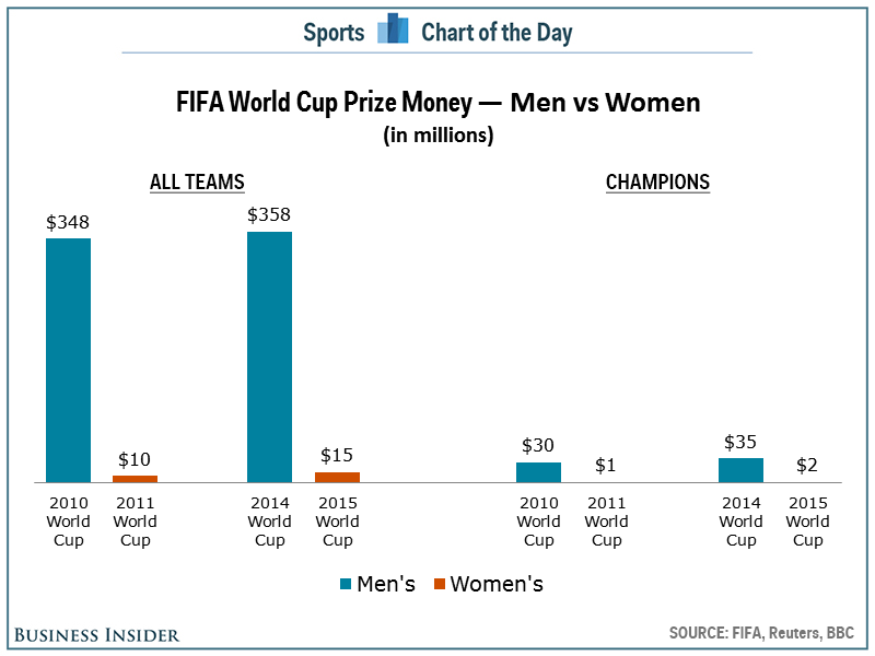 men vs women in professional sports essay · there are very few sports in which both women and men both compete in male vs female salaries in professional sports april 12.