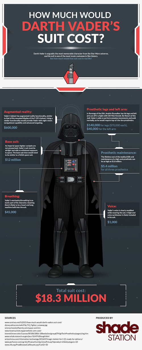 Darth Vader's Suit Would Cost $18.3 Million in Real Life