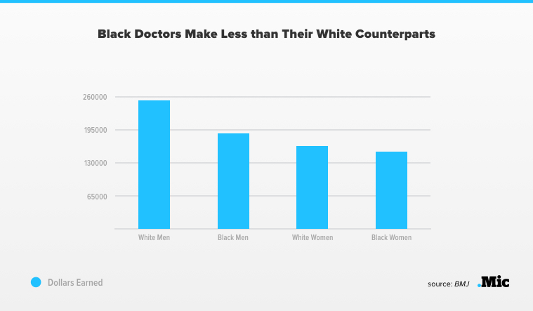 Even Black Medical Doctors Make Less Than Their White Counterparts
