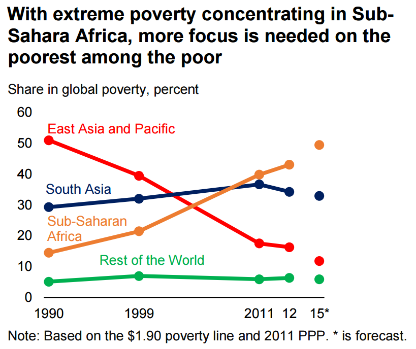 The World Bank Just Announced a Major Milestone in the Fight to Eradicate Poverty