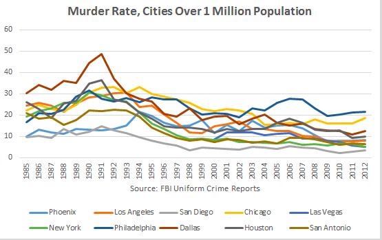 "Donald Trump says ""inner-city"" crime is near ""record levels.""  Here's why he's wrong."