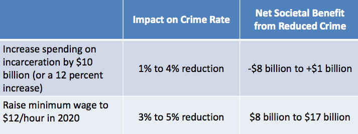 White House Argues Raising the Minimum Wage Will End Crime Faster Than Mass Incarceration