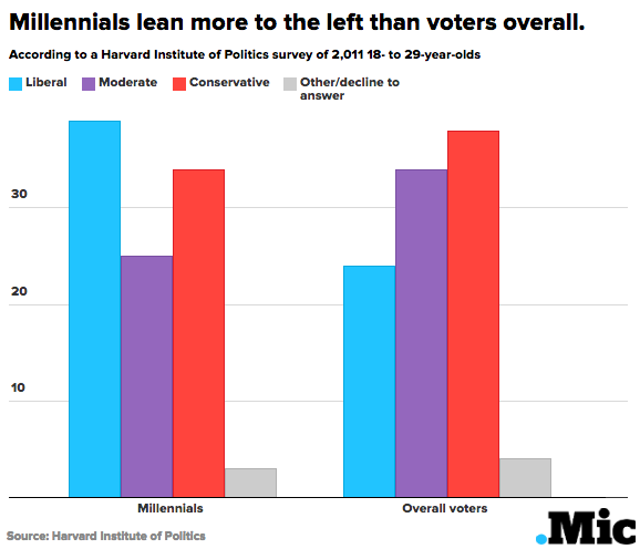 7 Charts Show What Millennials Really Think About Politics and the 2016 Campaign