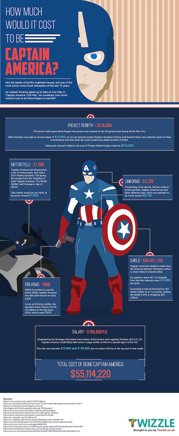 Want to Be Captain America? This Is How Much It Would Cost IRL