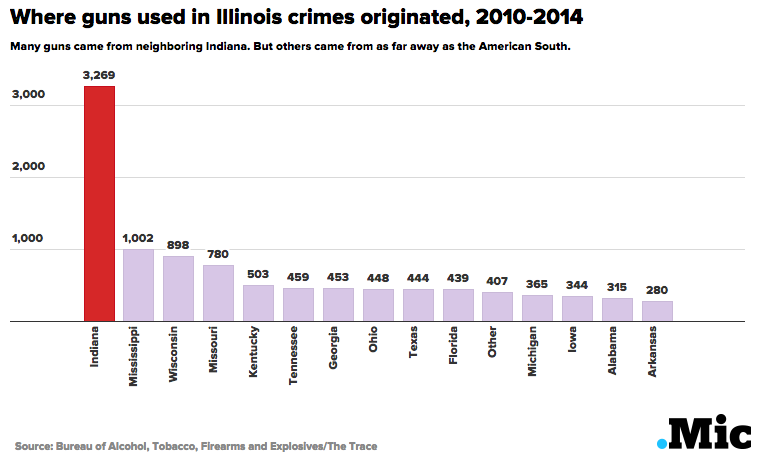 this is how chicago gets flooded with illegal guns