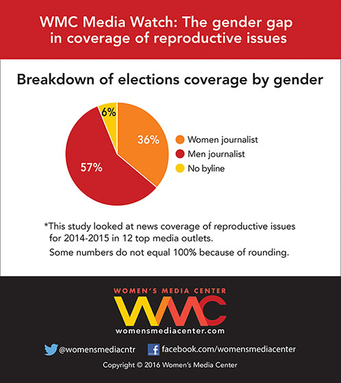 Men Dominate Media Coverage of Reproductive Rights, According to a New Study