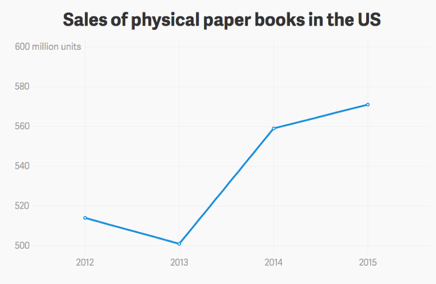 The Book Is Risen! Publishers Say Physical Book Sales Are Back on the Rise