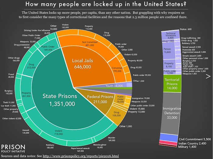 One Chart Perfectly Captures America's Massive Prison Problem