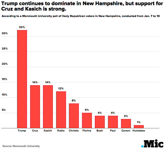 New Poll Shows Trump With a Commanding Lead Over GOP Field in New Hampshire