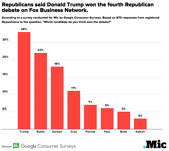 Here's Who Won the Fourth GOP Debate, According to Republicans Who Watched It