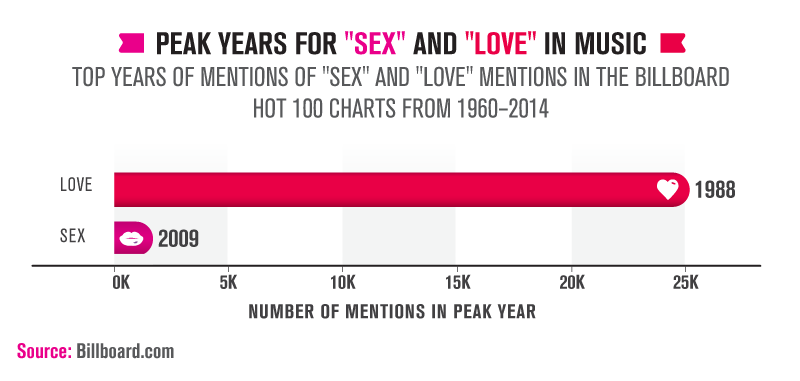 "New Study Shows We're Seeing Fewer ""Love"" Songs in Popular Music, But ""Sex"" Is on the Rise"
