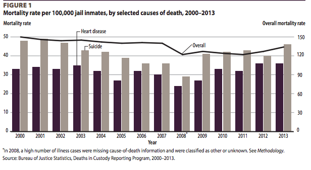 There's One Big Reason Why Prisoners Are Dying at Alarming Rates in American Jails