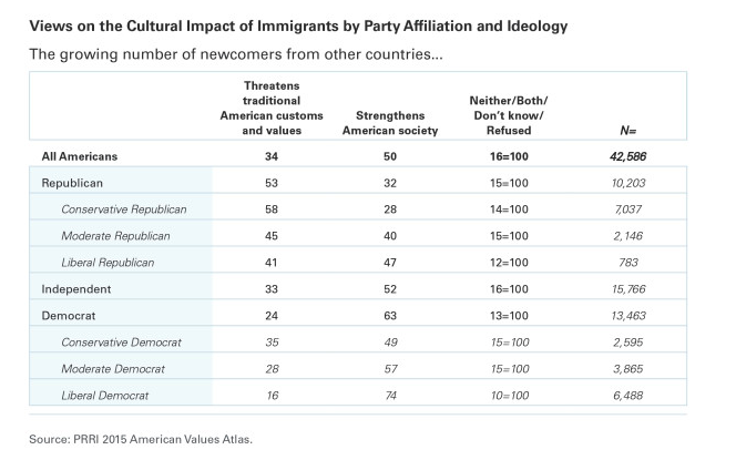Millennial Republicans Support Immigrants. Someone Please Tell the 2016 GOP Candidates.