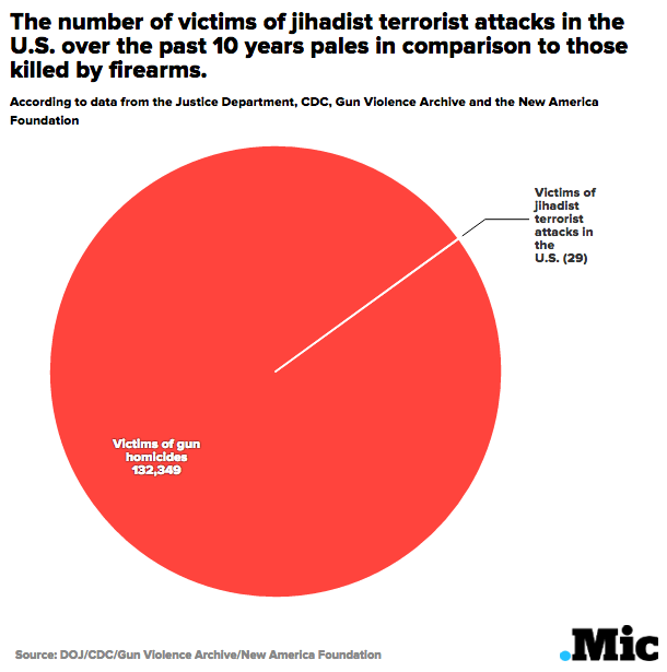 One Chart Shows How Many People Die From Terrorism and Gun Violence
