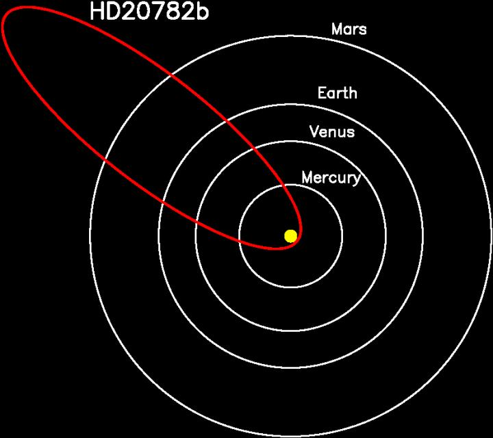 """Eccentric"" Planet HD 20782 Has One of the Weirdest Orbits Science Has Ever Seen"