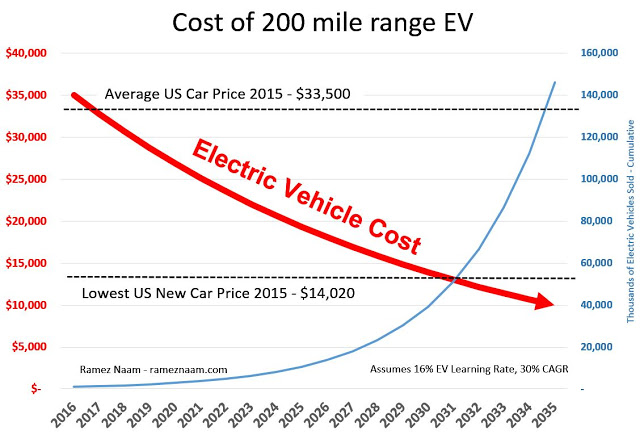 One Chart Shows When You'll Be Able to Buy an Electric Car
