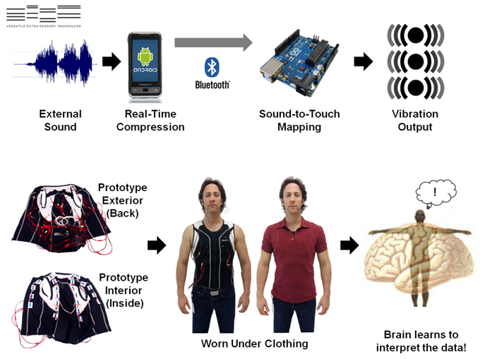 This Young Startup Built a Futuristic Vest That Could Help Deaf People Hear