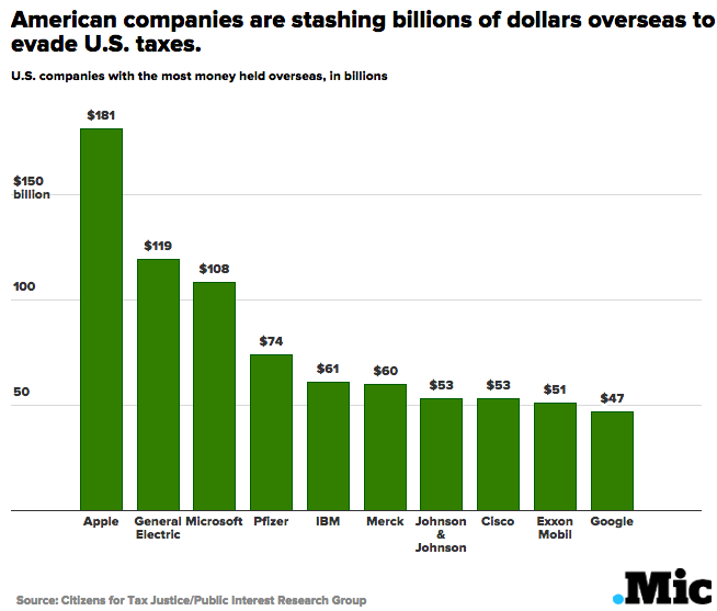 US Companies Are Hoarding More Cash Overseas Than the GDP of the Entire Nation of India