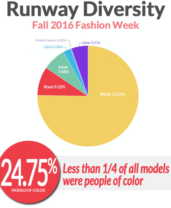 The Numbers Are In, and Fashion Week Still Doesn't Have Time for Plus-Size Women