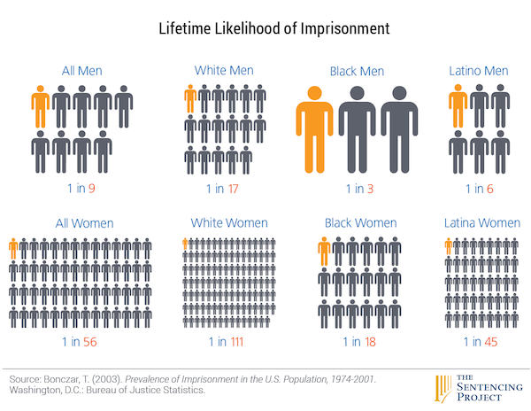 When It Comes to Getting Locked Up, Race Means Way More Than Wealth for Black Men