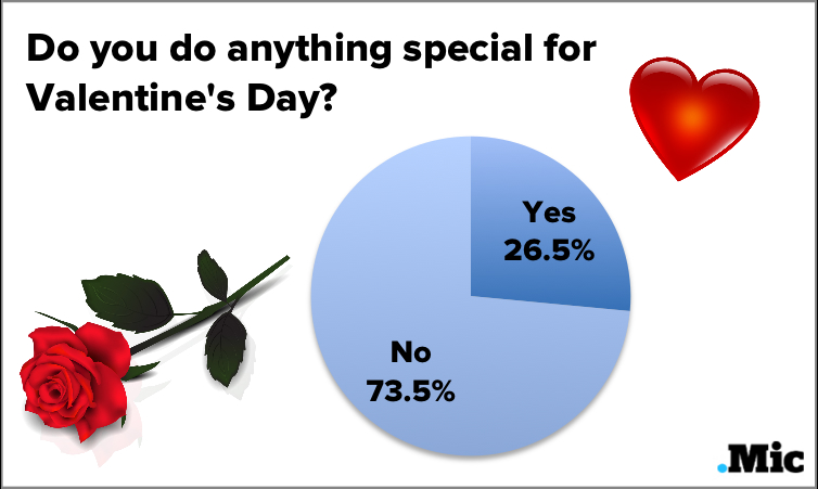 So Does Anyone Actually Celebrate Valentine's Day Anymore?