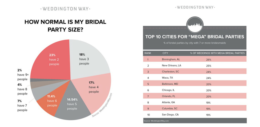 Being a Bridesmaid Is the Absolute Worst, Especially If You're From These States